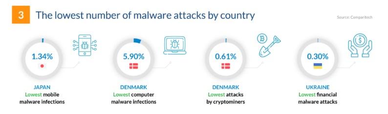 cyber sec 2019 stat