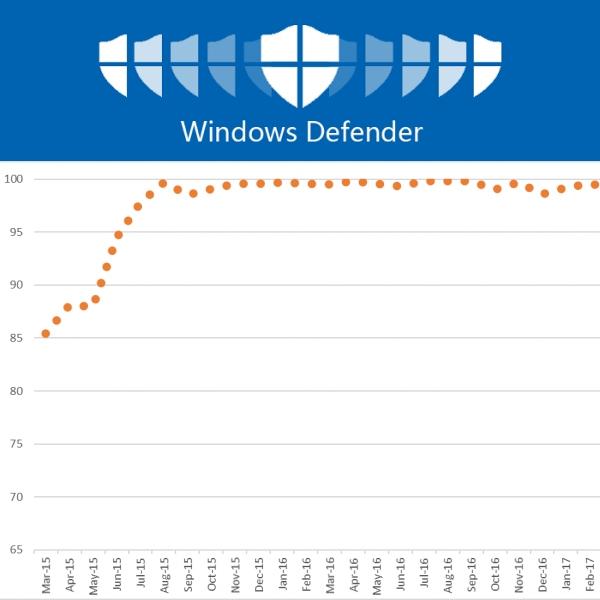 av test windows defender