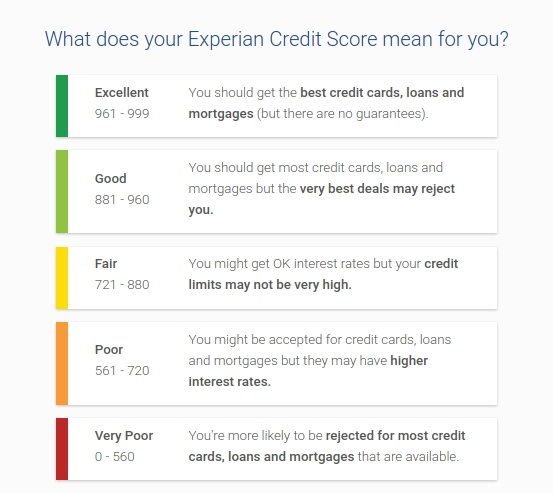 ProtectMyID Credit Scores Monitoring.