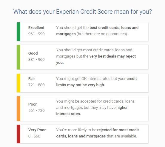 ProtectMyID Credit Scores Monitoring.