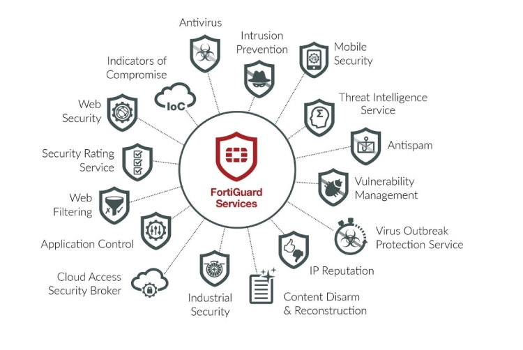 Fortinet Services.