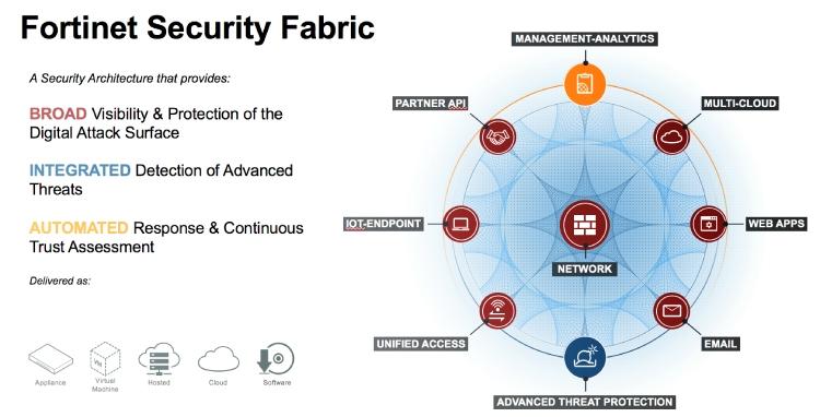 Struktur der Fortinet-Netzwerksicherheitsstruktur.
